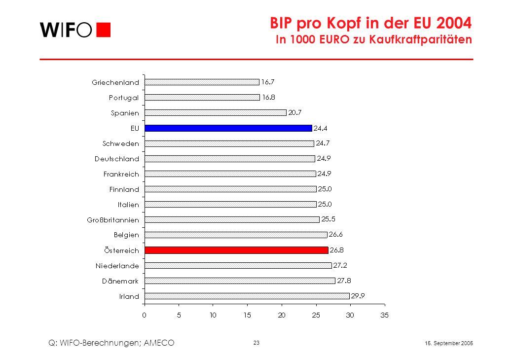 Erfolgsindikatoren – Österreich vs. EU