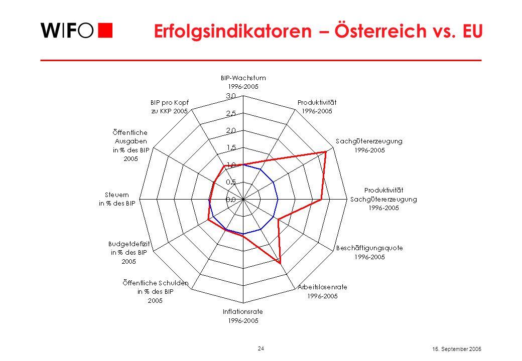 Warenexporte und -importe Österreichs in Mrd. €