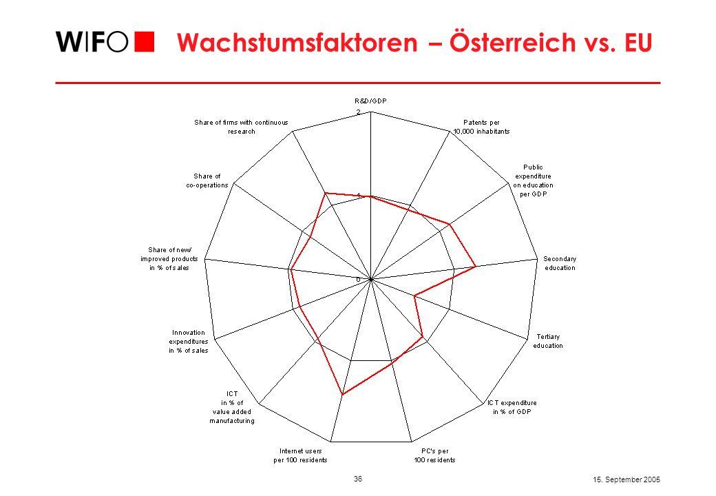 Wachstumsfaktoren – Österreich vs. Top 3