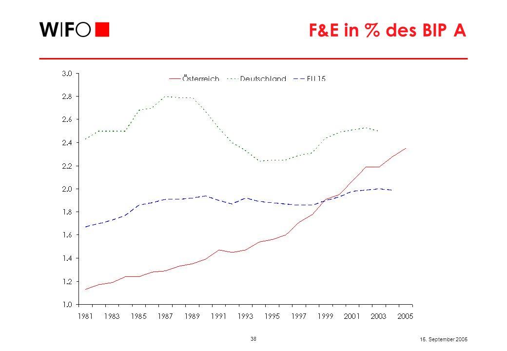 F&E in % des BIP B