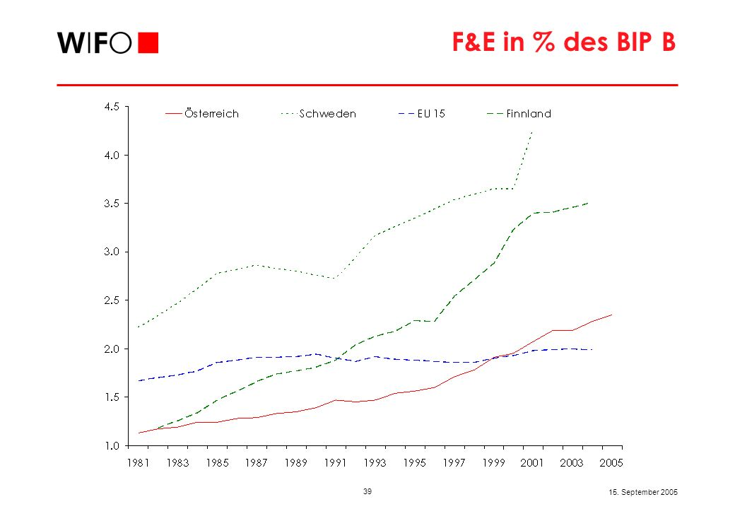 Tatsächliches Wachstum + WIFO-Prognose