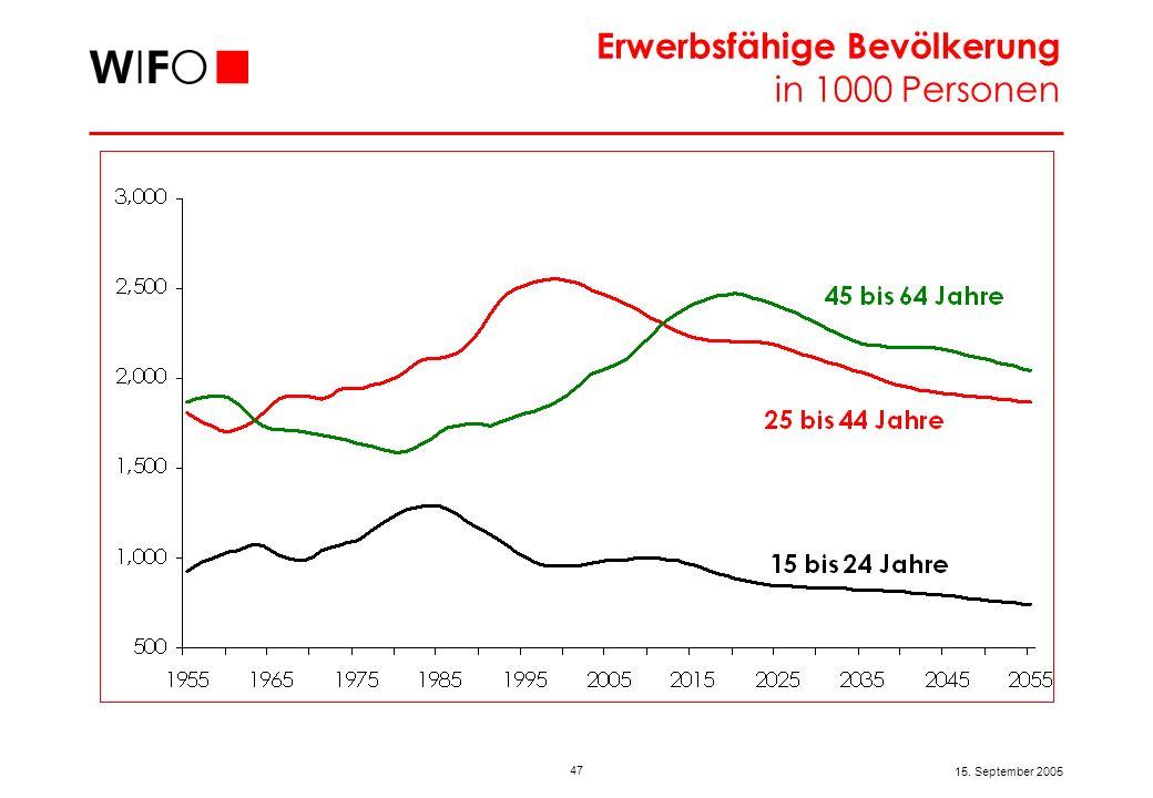 Das österreichische Weiterbildungsdefizit