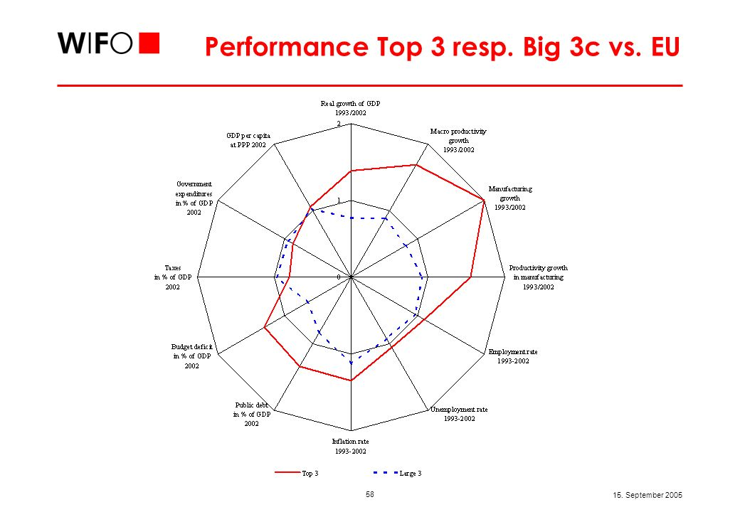 Top 3 vs. big 3c: Erfolgsindikatoren I