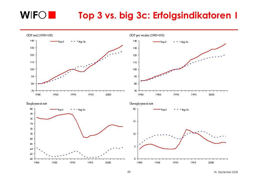 Top 3 vs. big 3c: Erfolgsindikatoren II