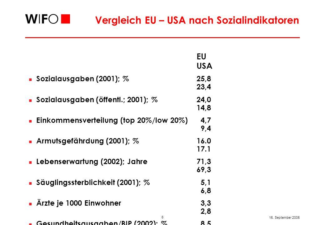 Langfristiger Vergleich EU – USA nach wirtschaftlichem Ergebnis