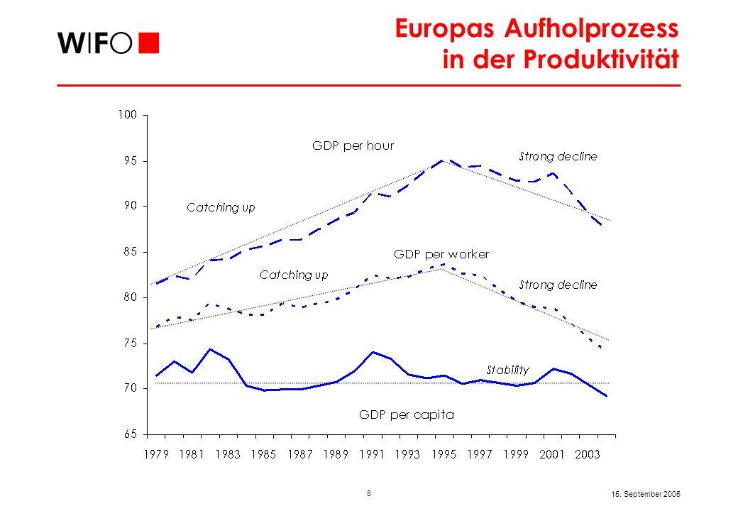 Rückfall im Aufholprozess 1995 bis 2004