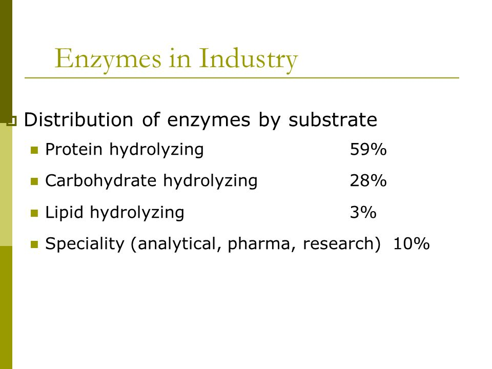 Enzymes in Industry Distribution of enzymes by substrate