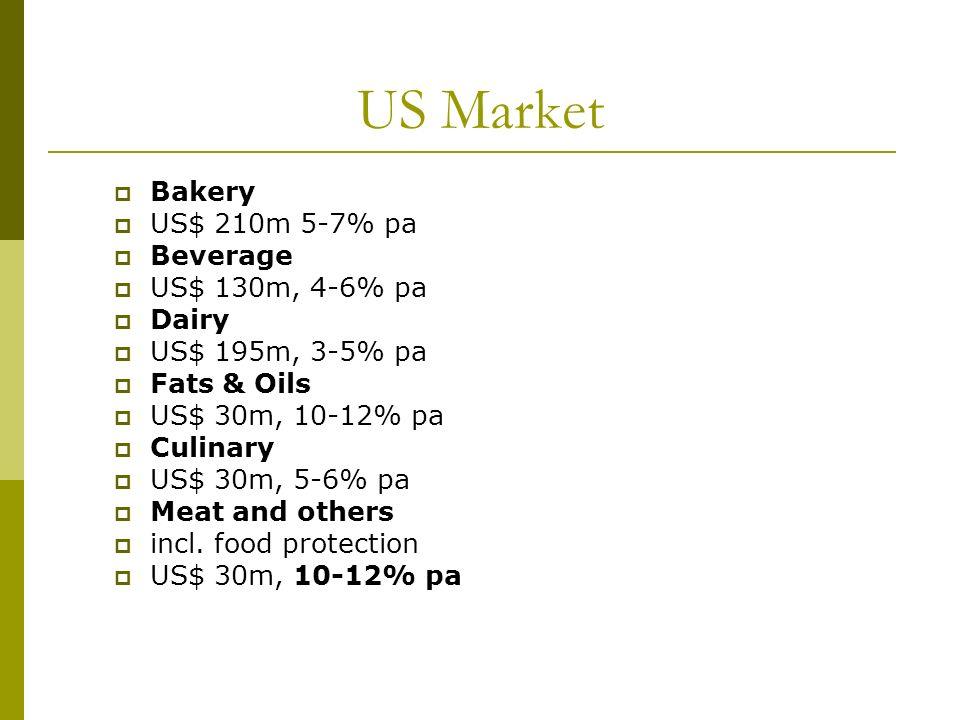 US Market Bakery US$ 210m 5-7% pa Beverage US$ 130m, 4-6% pa Dairy