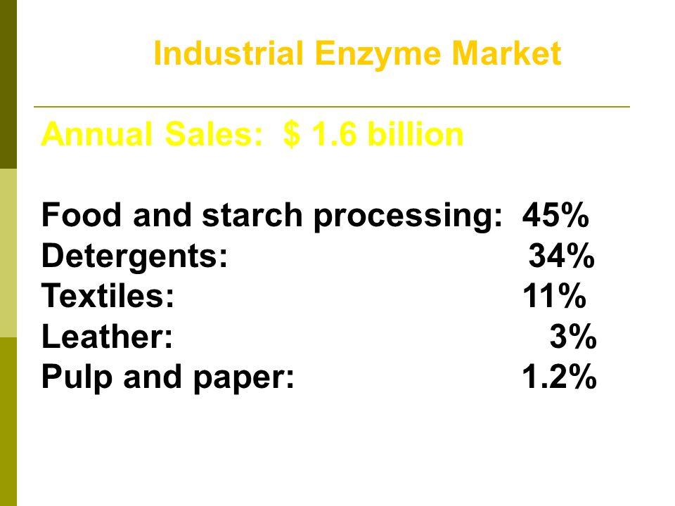 Industrial Enzyme Market