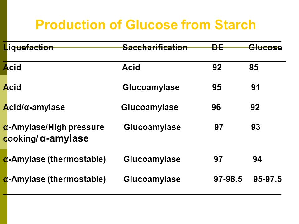 Production of Glucose from Starch