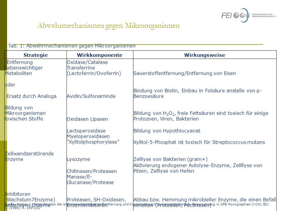 Abwehrmechanismen gegen Mikroorganismen