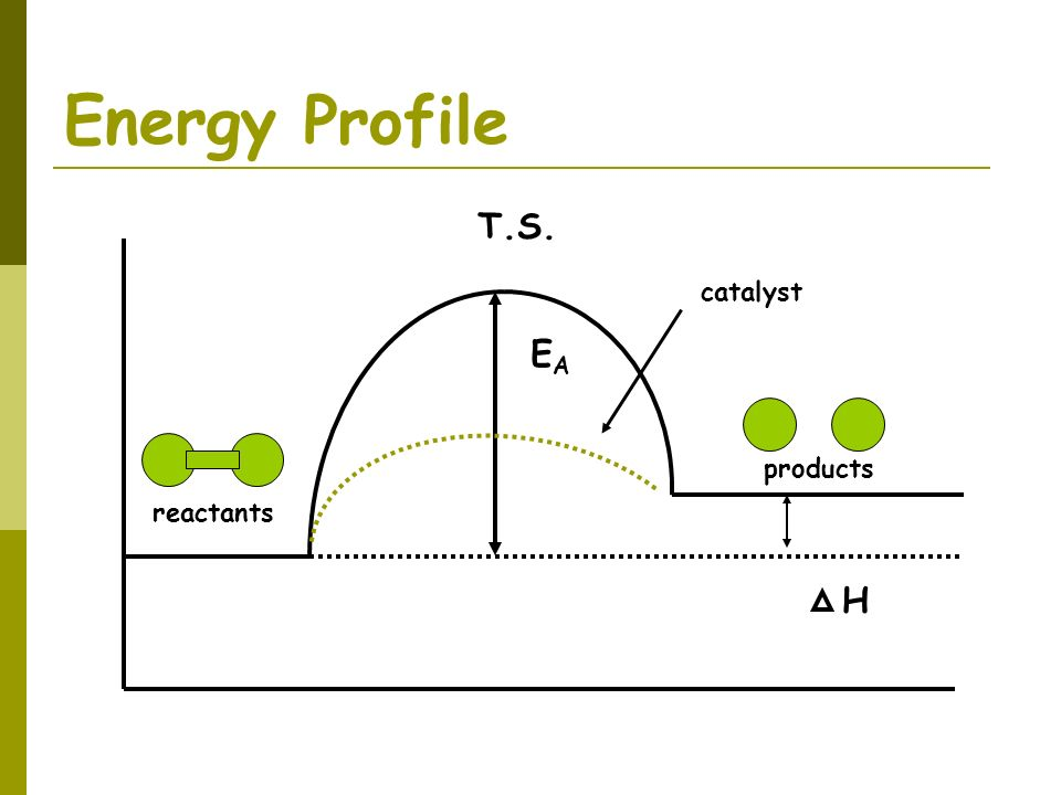 Energy Profile reactants products H EA T.S. catalyst