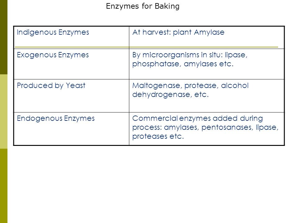 Enzymes for Baking Indigenous Enzymes. At harvest: plant Amylase. Exogenous Enzymes. By microorganisms in situ: lipase, phosphatase, amylases etc.