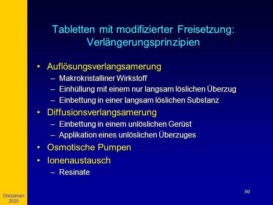Tabletten mit modifizierter Freisetzung: Verlängerungsprinzipien
