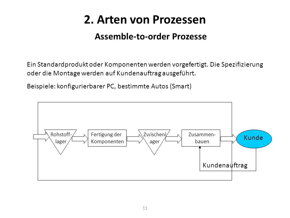 Assemble-to-order Prozesse