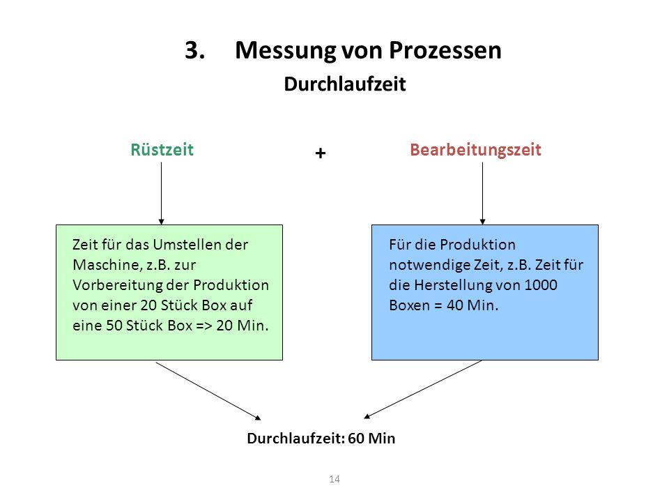 3. Messung von Prozessen Durchlaufzeit + Rüstzeit Bearbeitungszeit