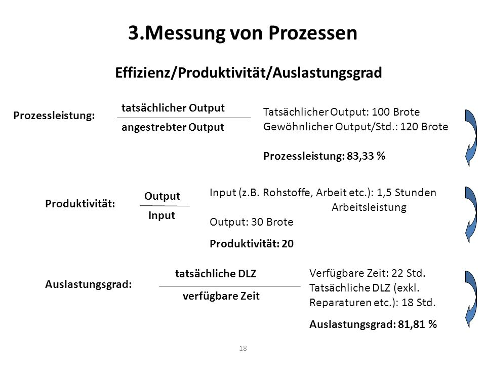Effizienz/Produktivität/Auslastungsgrad