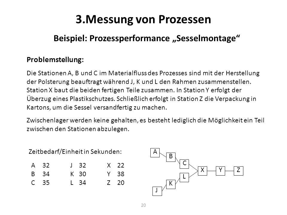 """Beispiel: Prozessperformance """"Sesselmontage"""