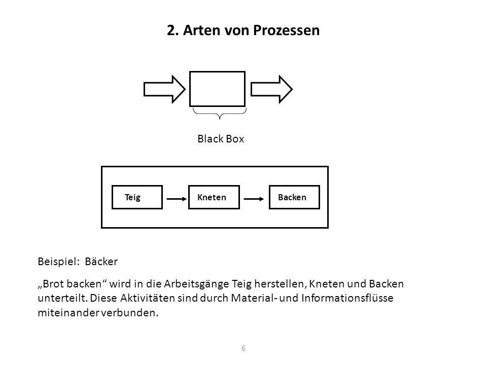 2. Arten von Prozessen Black Box Beispiel: Bäcker