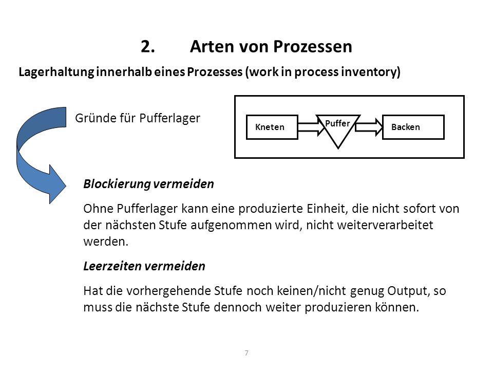 2. Arten von Prozessen Lagerhaltung innerhalb eines Prozesses (work in process inventory) Gründe für Pufferlager.