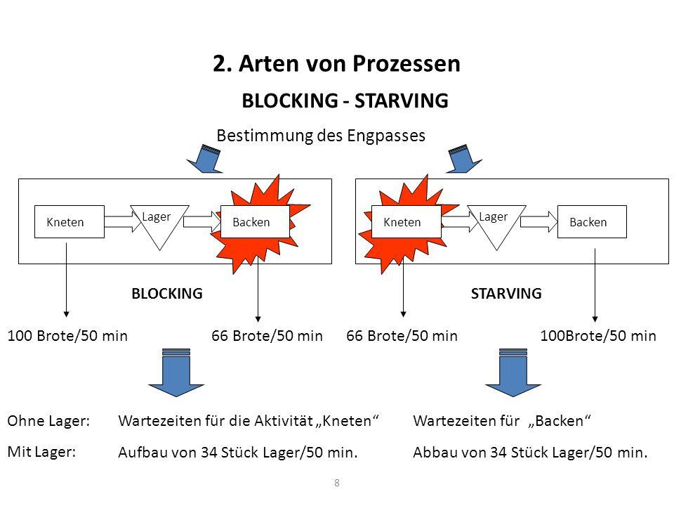 2. Arten von Prozessen BLOCKING - STARVING Bestimmung des Engpasses