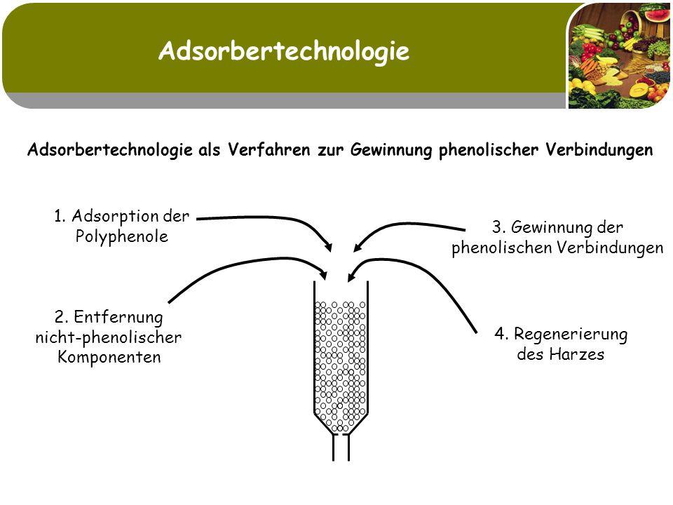 Adsorbertechnologie Adsorbertechnologie als Verfahren zur Gewinnung phenolischer Verbindungen. 1. Adsorption der Polyphenole.