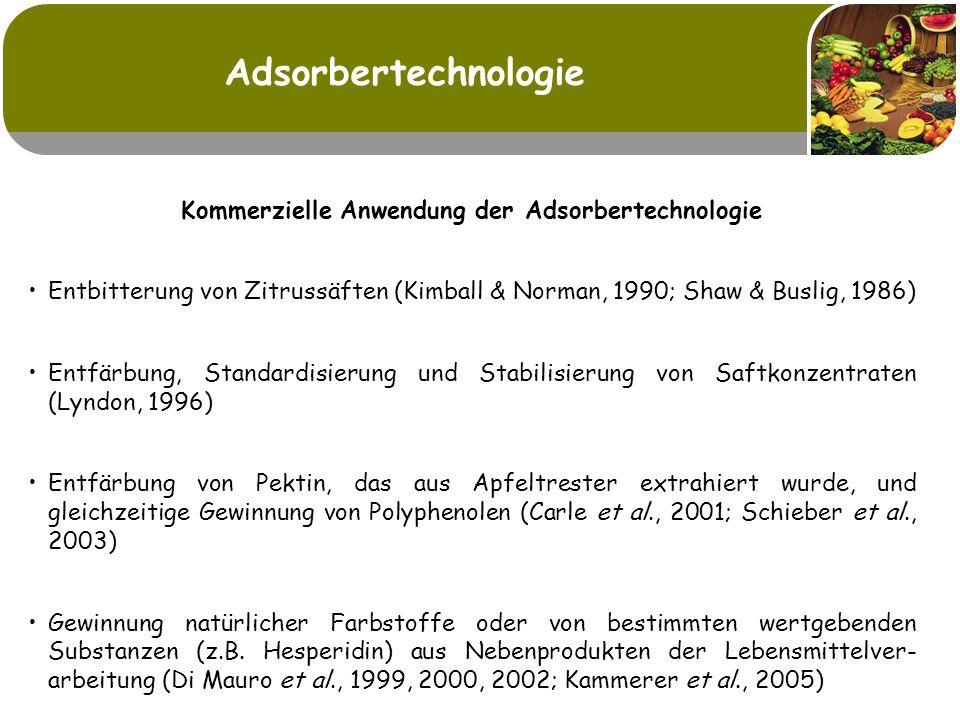 Kommerzielle Anwendung der Adsorbertechnologie