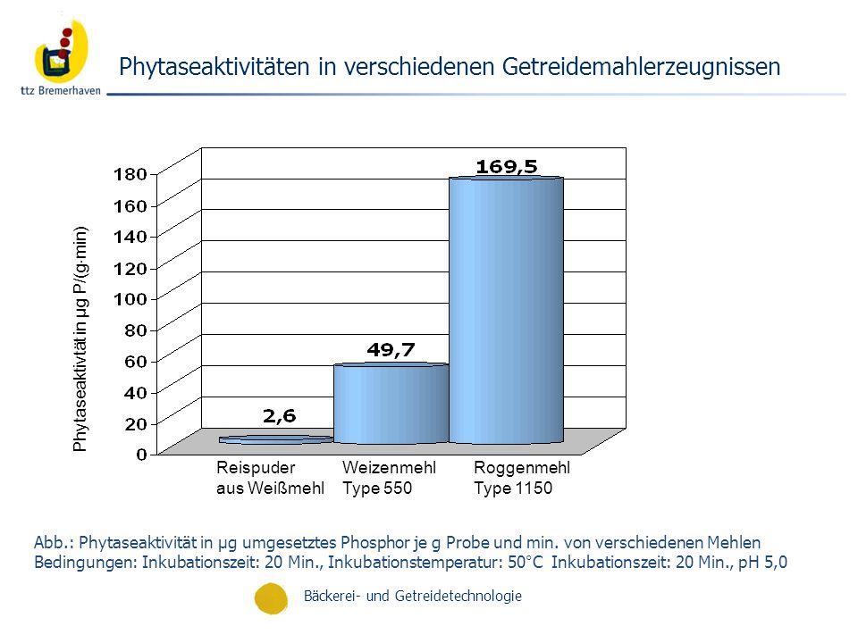 Phytaseaktivitäten in verschiedenen Getreidemahlerzeugnissen