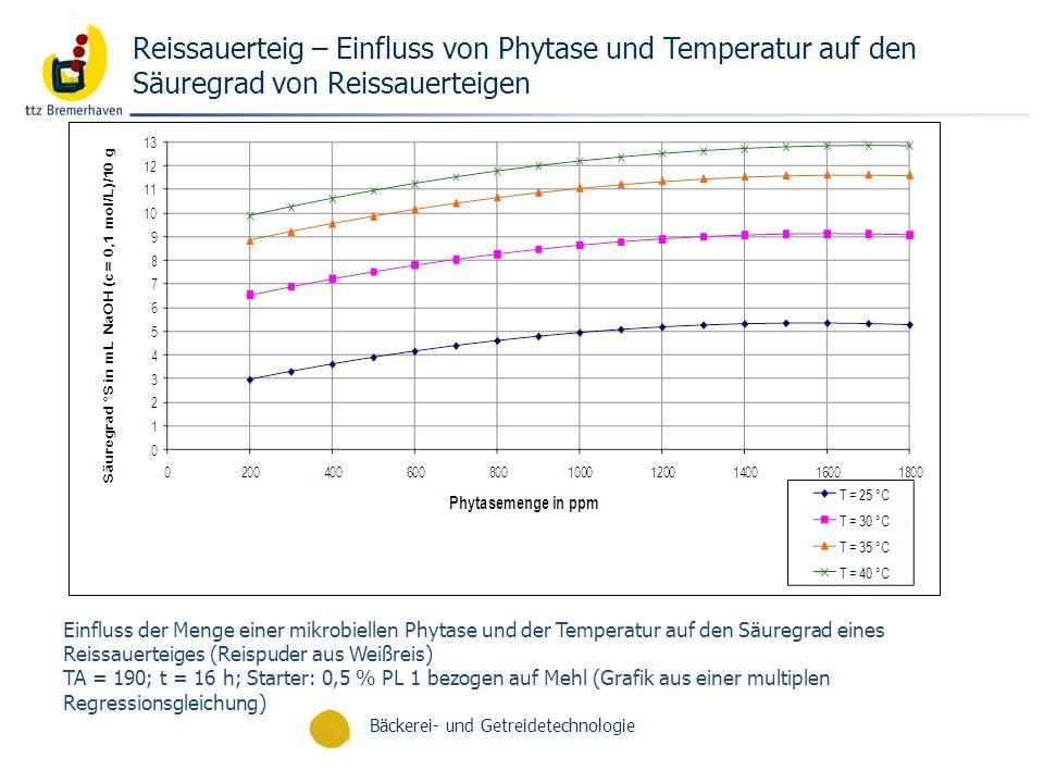 Reissauerteig – Einfluss von Phytase und Temperatur auf den Säuregrad von Reissauerteigen