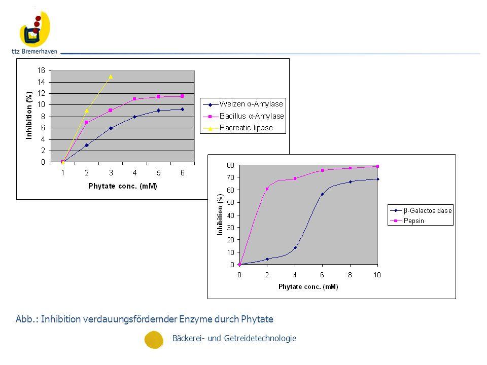 Abb.: Inhibition verdauungsfördernder Enzyme durch Phytate