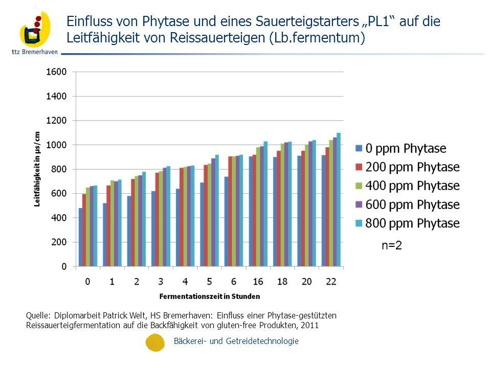 """Einfluss von Phytase und eines Sauerteigstarters """"PL1 auf die Leitfähigkeit von Reissauerteigen (Lb.fermentum)"""