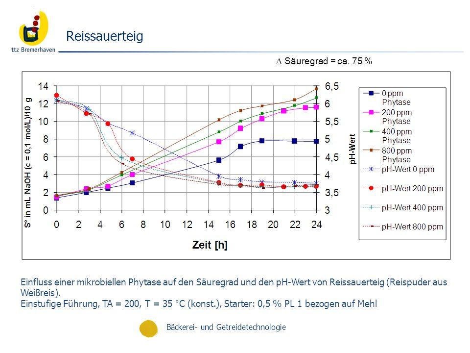 Reissauerteig  Säuregrad = ca. 75 %
