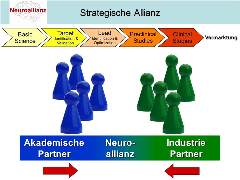 Akademische Partner Neuro- allianz Industrie Partner