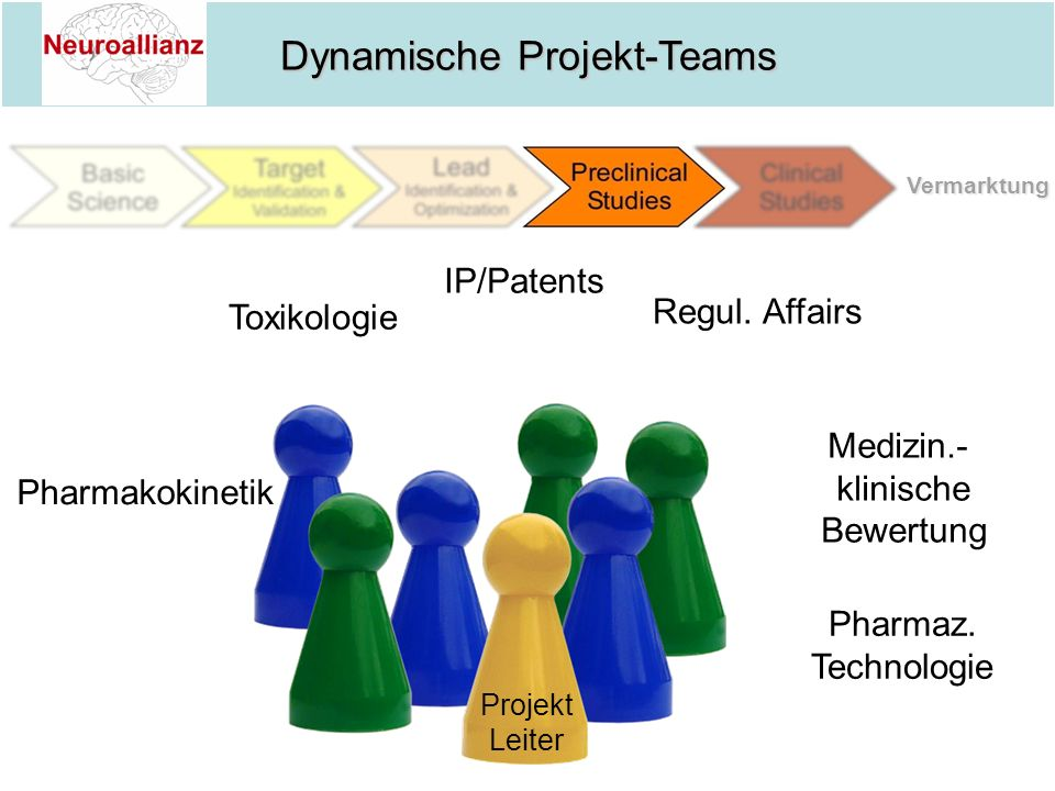 Dynamische Projekt-Teams