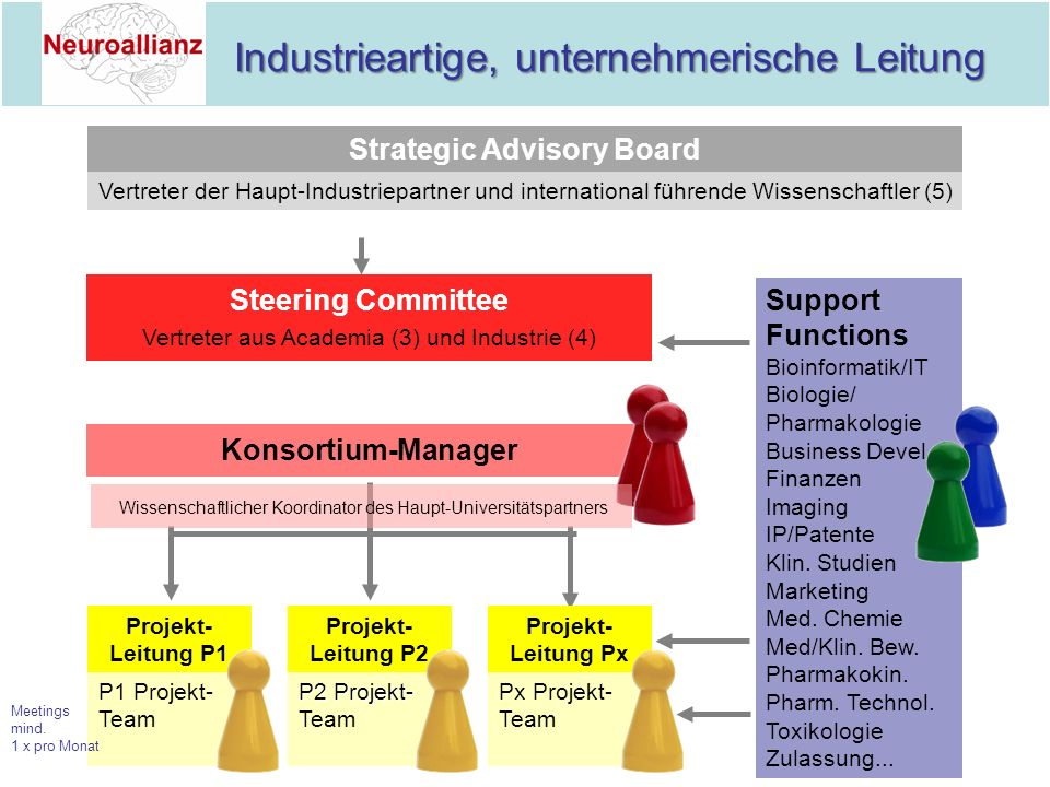 Strategic Advisory Board