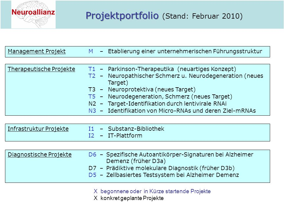 Projektportfolio (Stand: Februar 2010)