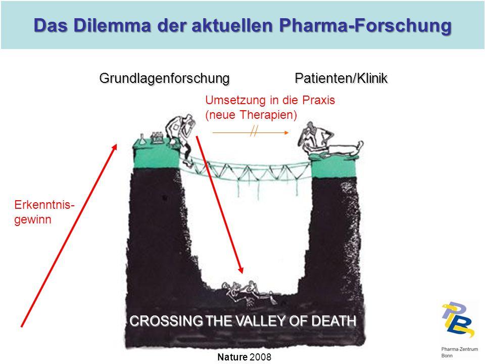 Das Dilemma der aktuellen Pharma-Forschung