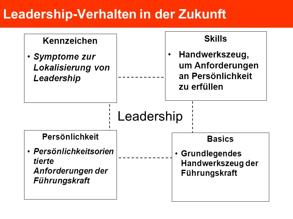 Leadership-Verhalten in der Zukunft