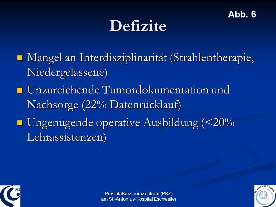 Defizite Abb. 6. Mangel an Interdisziplinarität (Strahlentherapie, Niedergelassene)
