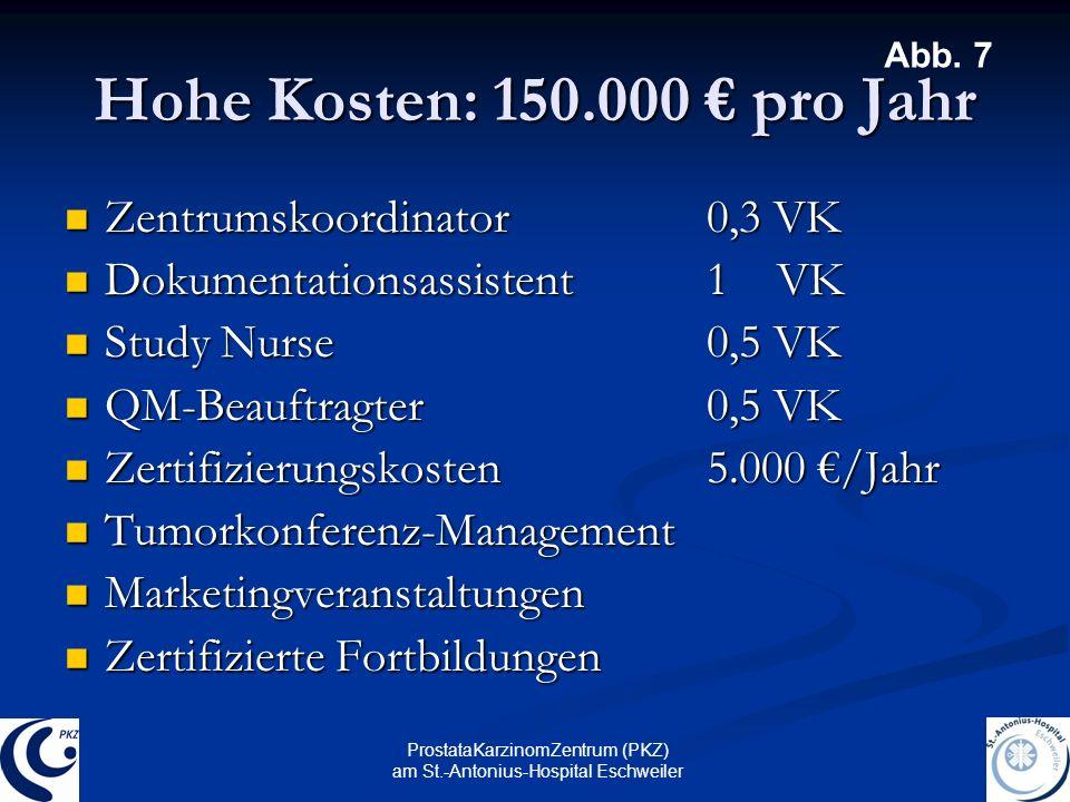Hohe Kosten: 150.000 € pro Jahr Zentrumskoordinator 0,3 VK