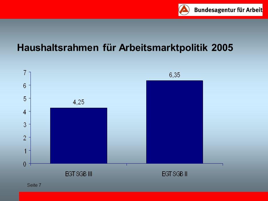 Haushaltsrahmen für Arbeitsmarktpolitik 2005