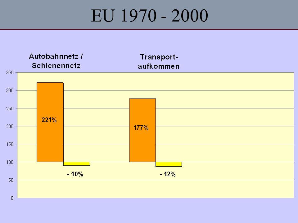EU 1970 - 2000