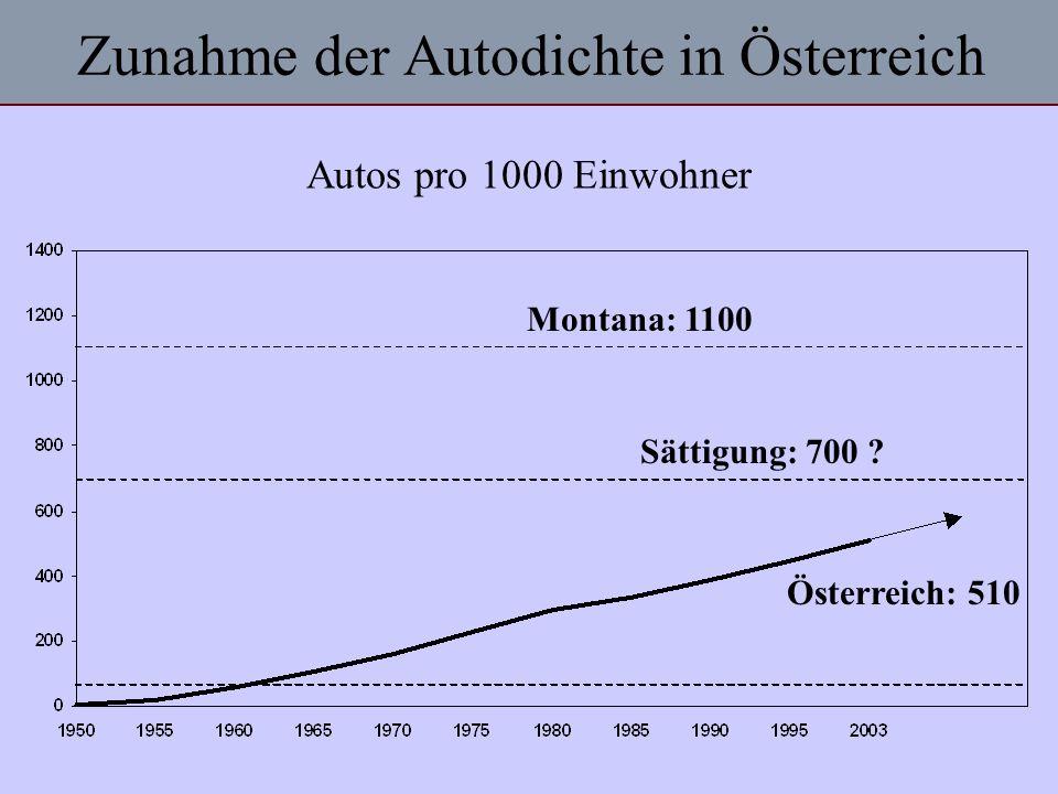 Zunahme der Autodichte in Österreich