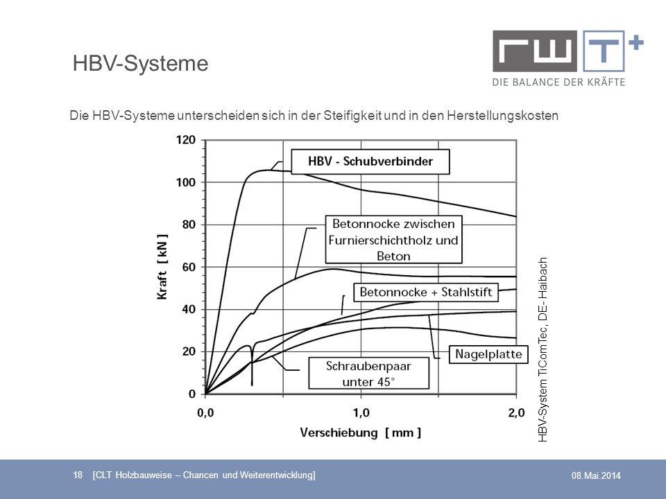 HBV-Systeme Die HBV-Systeme unterscheiden sich in der Steifigkeit und in den Herstellungskosten. HBV-System TiComTec, DE- Haibach.