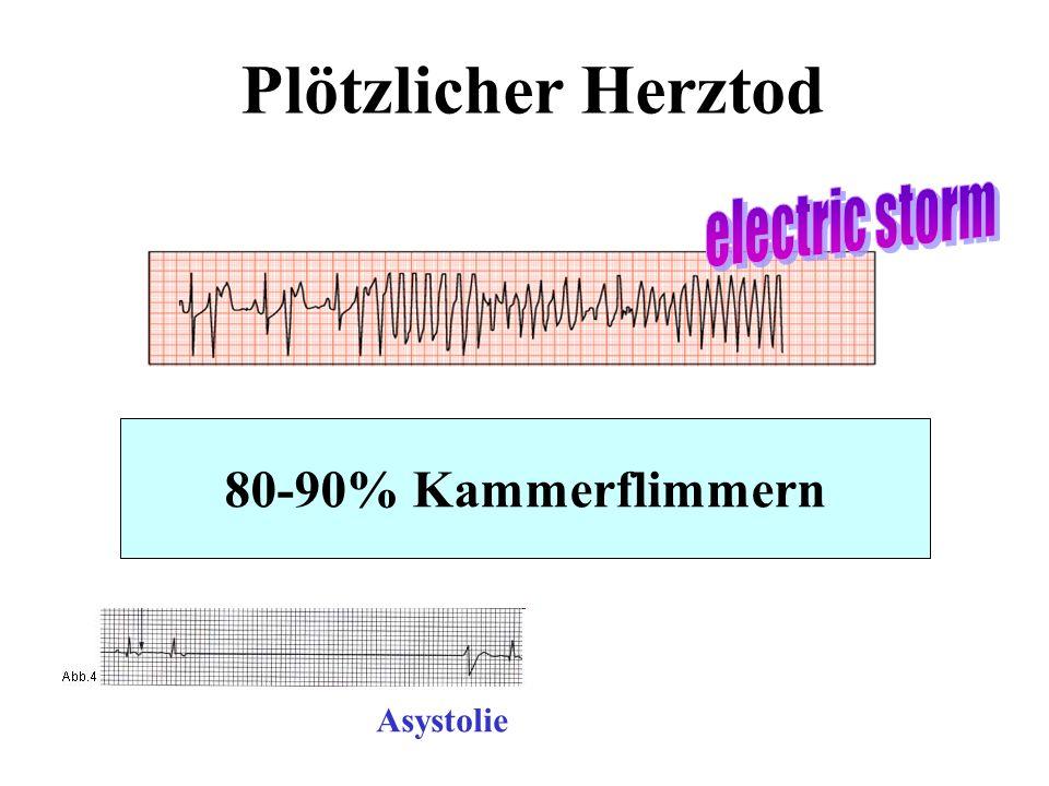 Plötzlicher Herztod electric storm 80-90% Kammerflimmern Asystolie