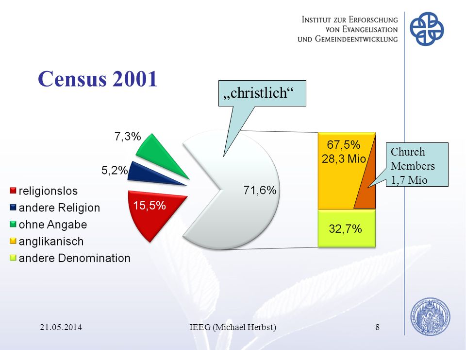 "Census 2001 ""christlich Church Members 1,7 Mio"