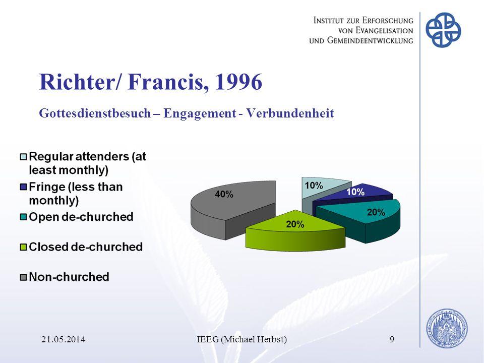 Richter/ Francis, 1996 Gottesdienstbesuch – Engagement - Verbundenheit