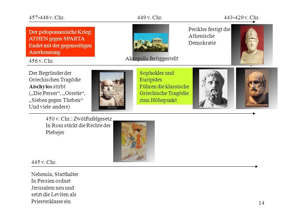 457-446 v. Chr. 449 v. Chr. 443-429 v. Chr. Perikles festigt die. Athenische. Demokratie. Der peloponnesische Krieg: