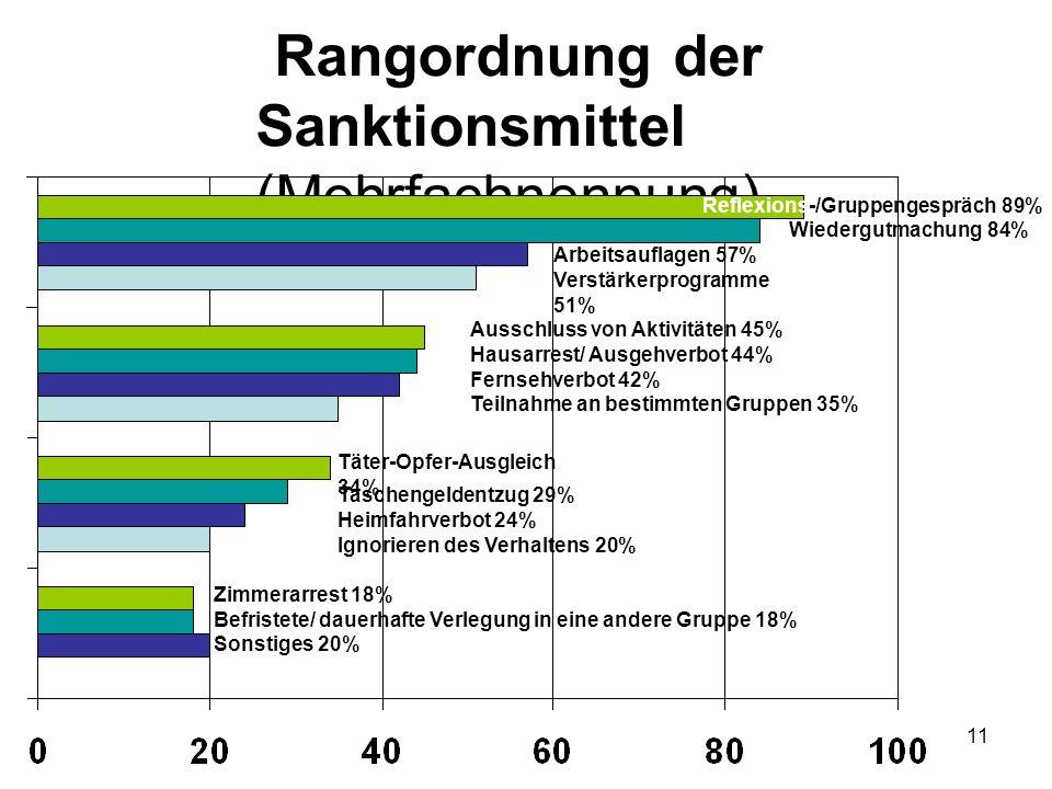 Rangordnung der Sanktionsmittel (Mehrfachnennung)