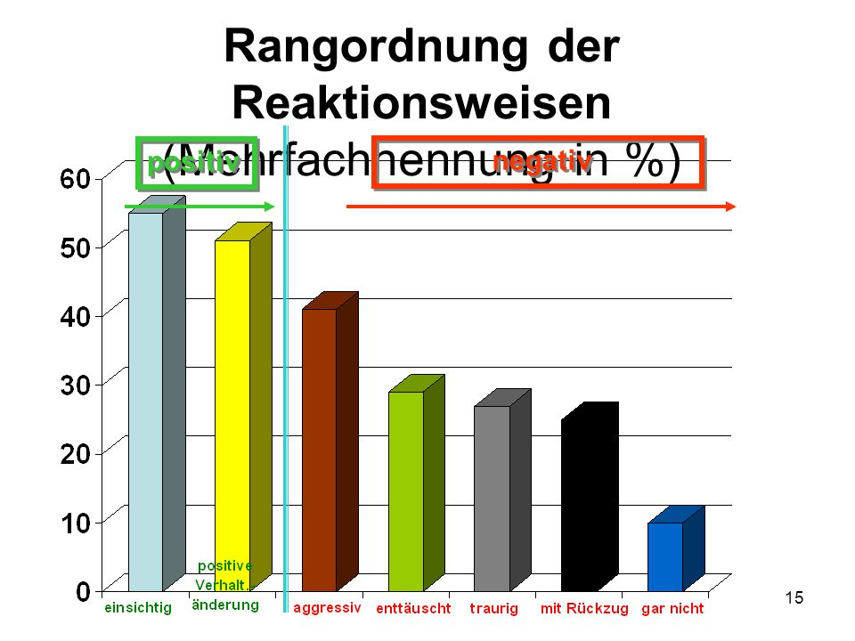 Rangordnung der Reaktionsweisen (Mehrfachnennung in %)